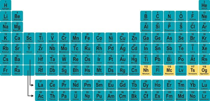 The New Periodic Table of Elements Science and Technology - new periodic table of elements hd
