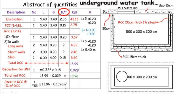 How to estimate the materials for an underground water tank | 3d