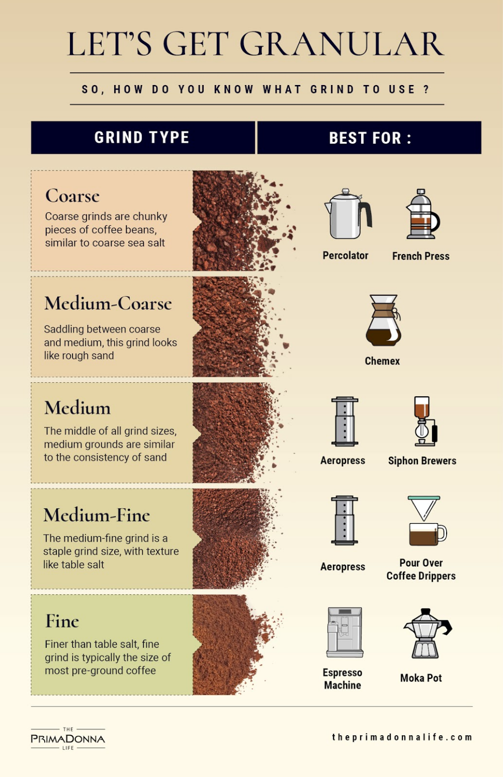 No You Can T Just Smash Some Coffee Beans Steep Them In Hot Water And Expect To Enjoy A Good Cuppa Grind Siz Gourmet Coffee Beans Coffee Grinds Coffee Beans