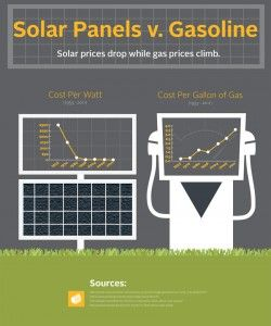 Check Out How Does Solar Energy Function Solar Panel Cost Best Solar Panels Solar Roof