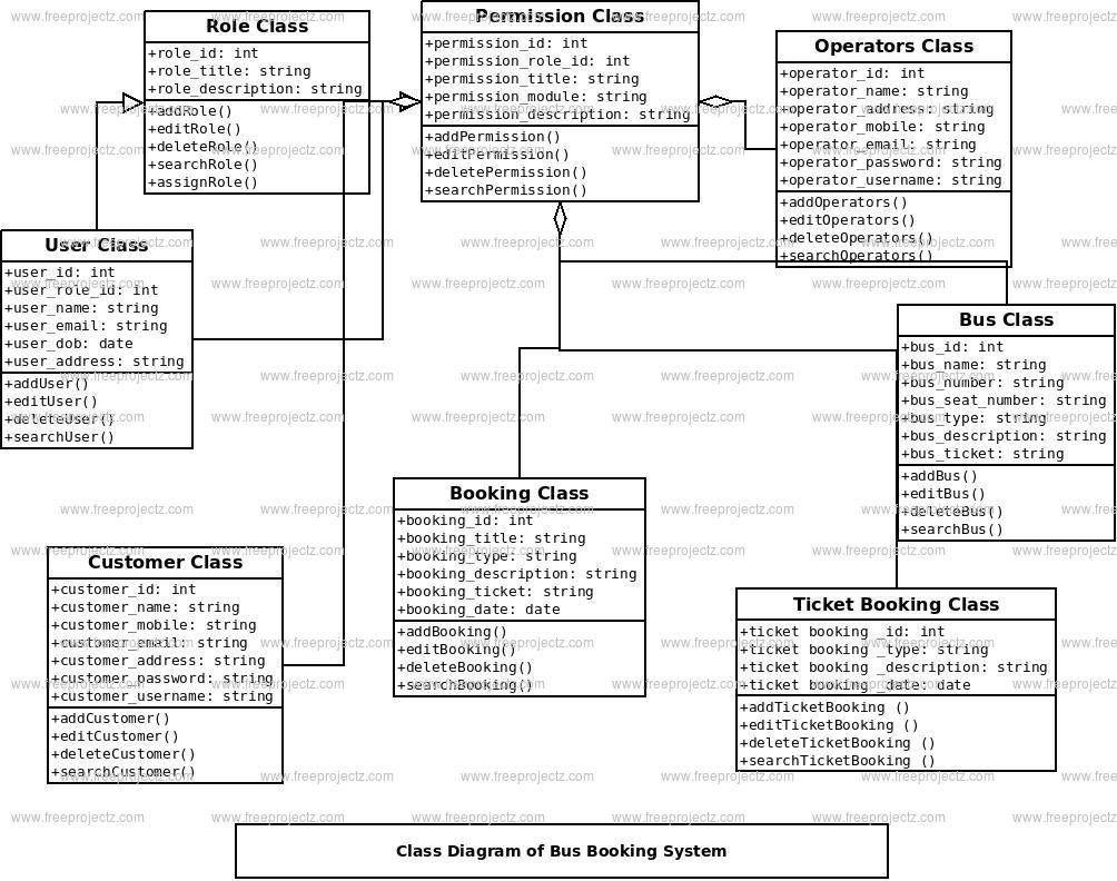 Bus Booking System Class Diagram | Class diagram, Diagram ...