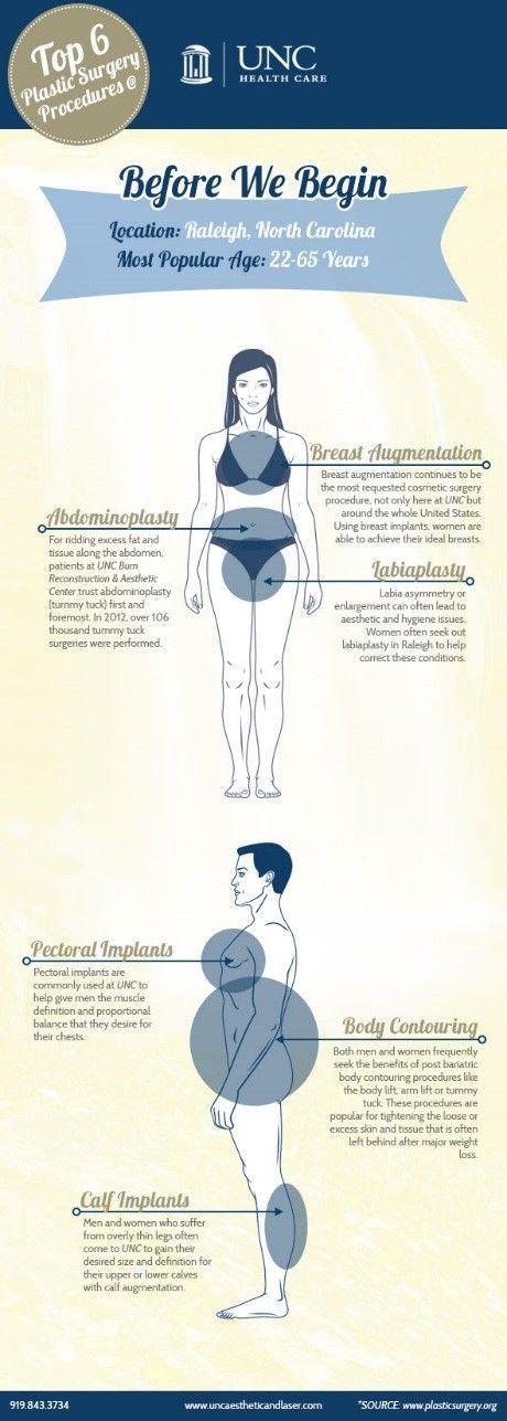 #breastaugmentation #plasticsurgery #reconstruction #inforgraphic #procedures #tummytuck #aesthetic...