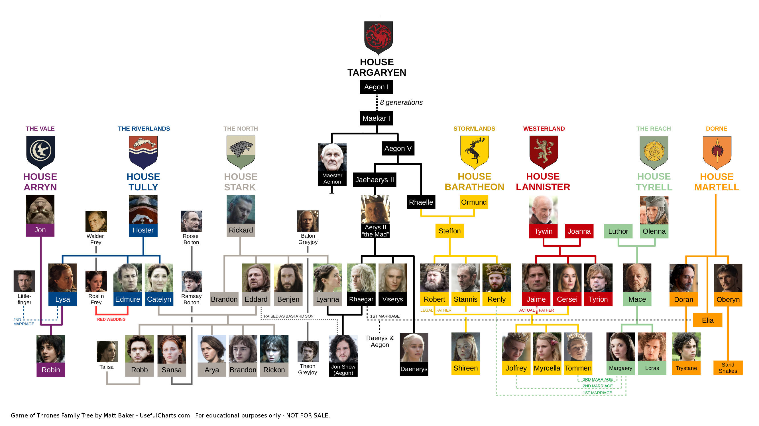 Game Of Thrones Familien Гјbersicht