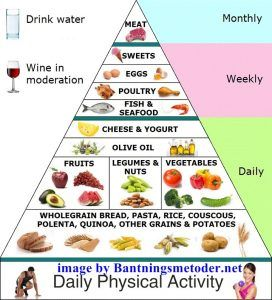 Menu Diet Mediterania Yang Tidak Bikin Eneg Diet Mediterania Resep Diet Makanan