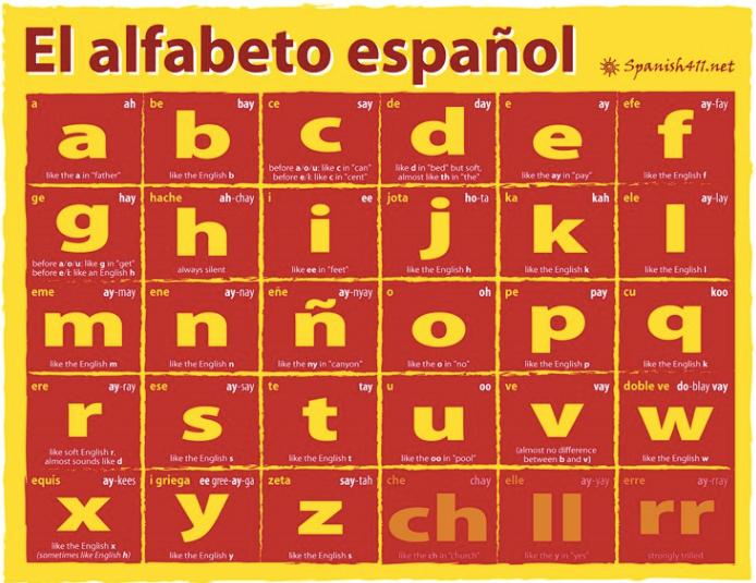 Spanish Lesson 5: El Alfabeto | Spanish alphabet, Spanish