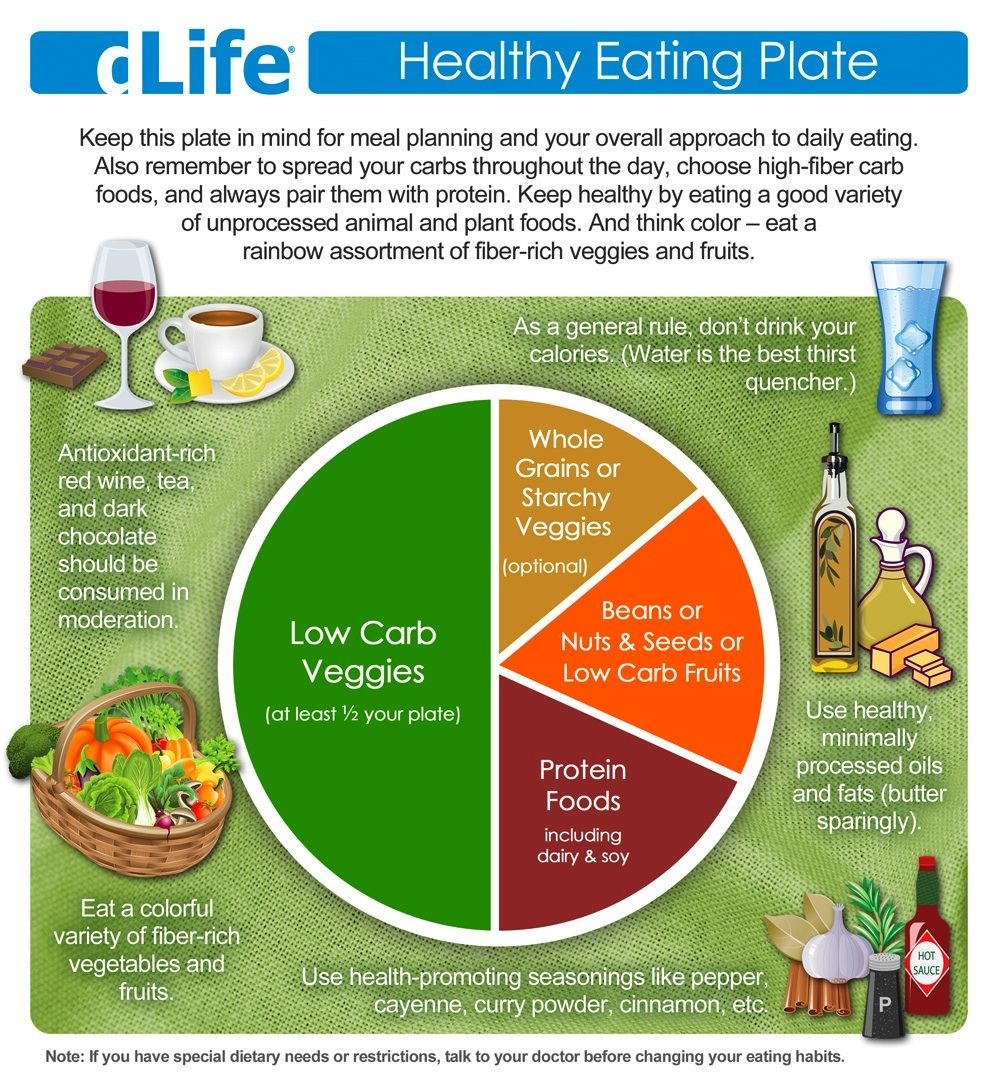 Daily diet for good health - A Colorful And Healthy Plate Visual Chart That Actually Looks Somewhat Right For Me