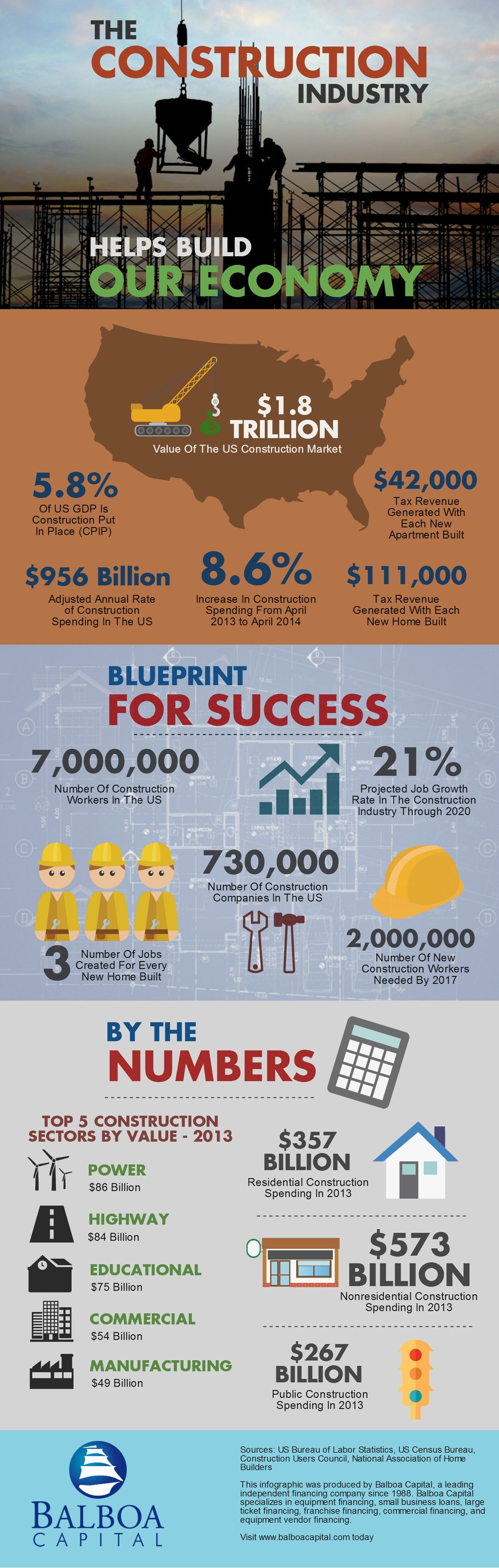 Construction Industry Helps Build Economy #