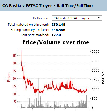 Bastia v Troyes: HT / FT betting volume is x2 the volume for match