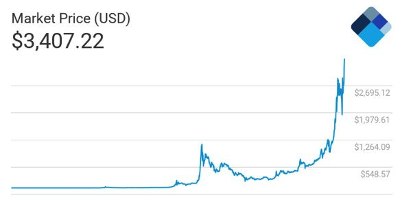 Thanks for signing up!   Growth chart, Thankful, Bitcoin