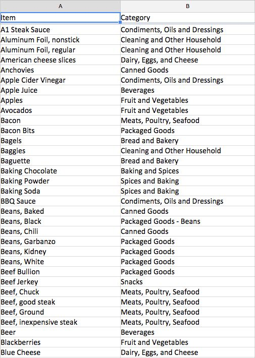 Saving Money On Groceries  Developing A Pantry Inventory And A