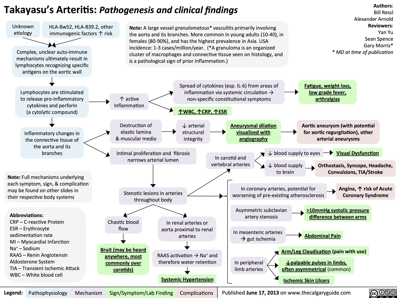 Pin On Vascular Pathology