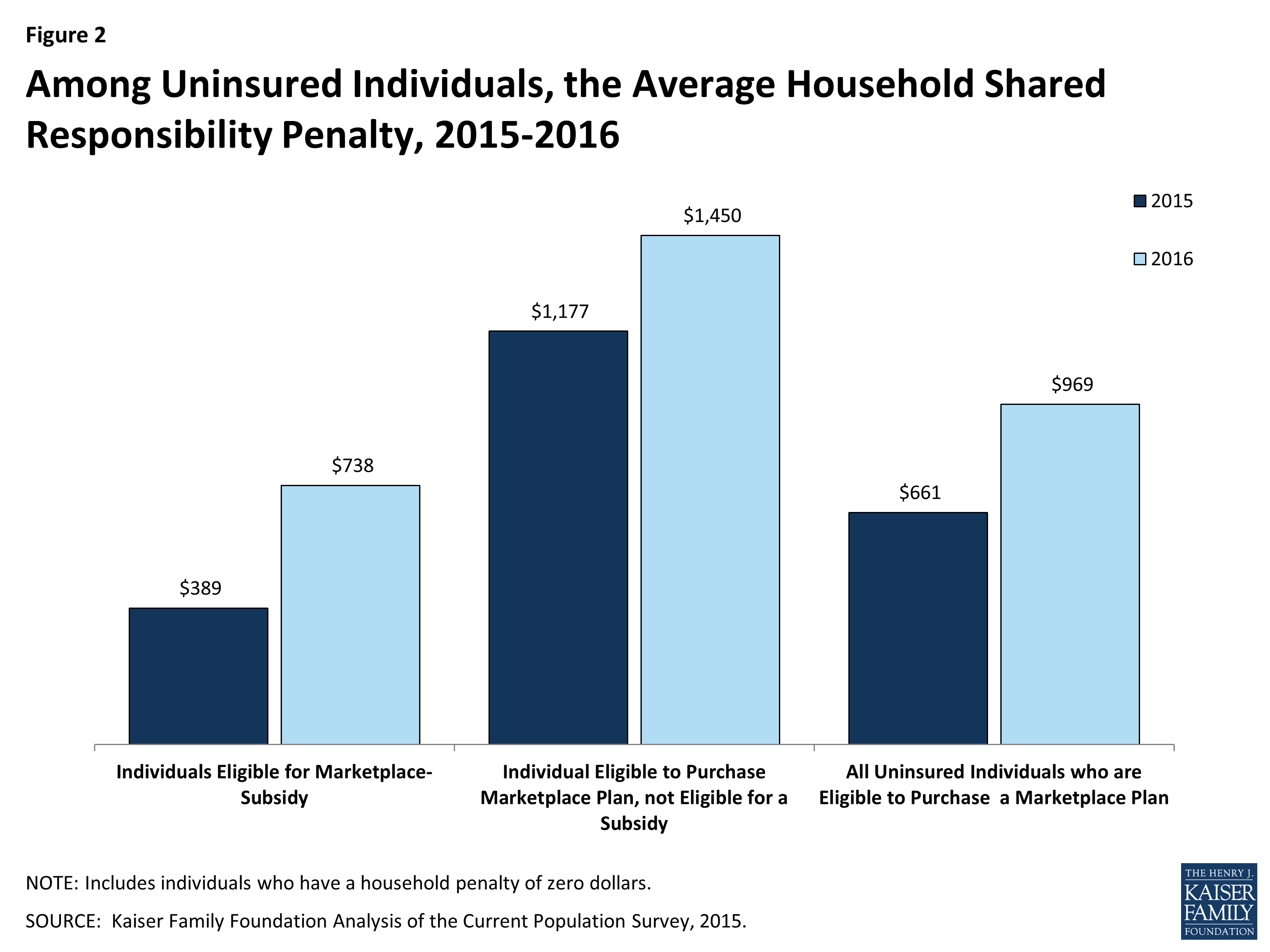 The Cost of the Individual Mandate Penalty for the ...