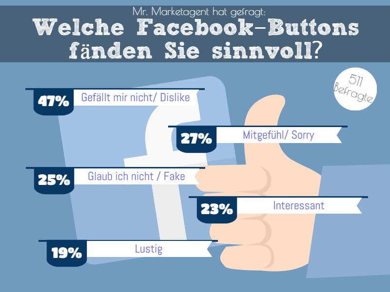 Habt ihr Ideen für nützliche Facebook-Buttons?