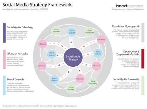 SocialMediaFramework  Social Media