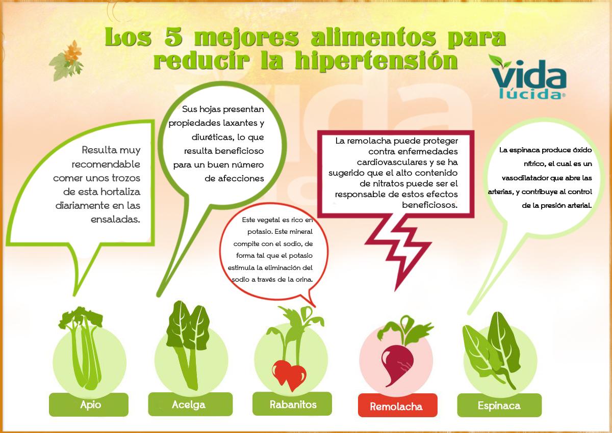 Dieta para reducir hemorroides
