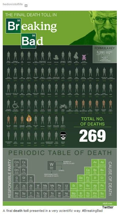 Breaking bad death toll jesse pinkman tv series also best posters images on pinterest poster charts and draw rh