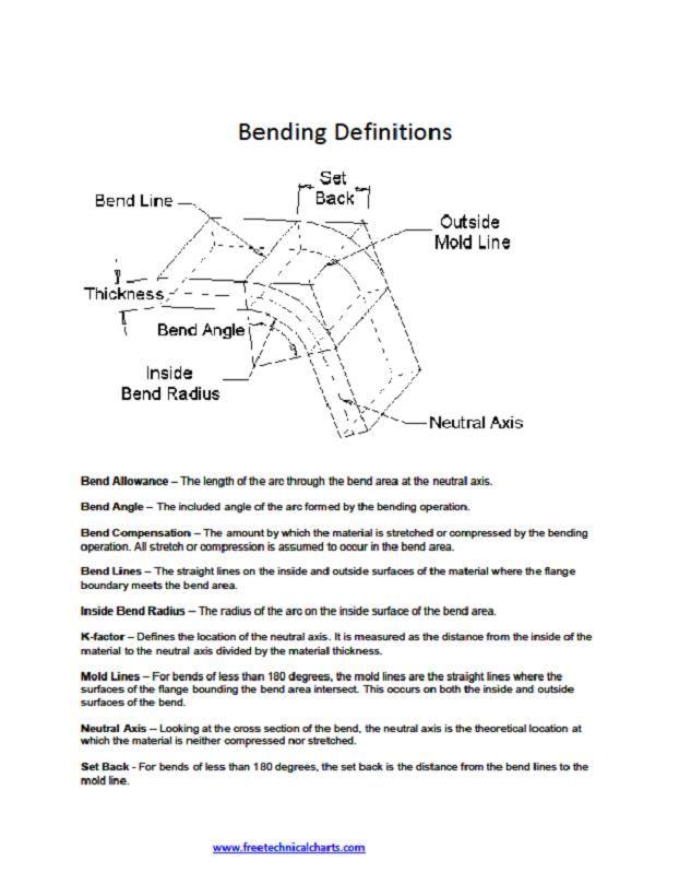 Press Brake Bending Definitions Press Brake Bend Sheet Metal Tools