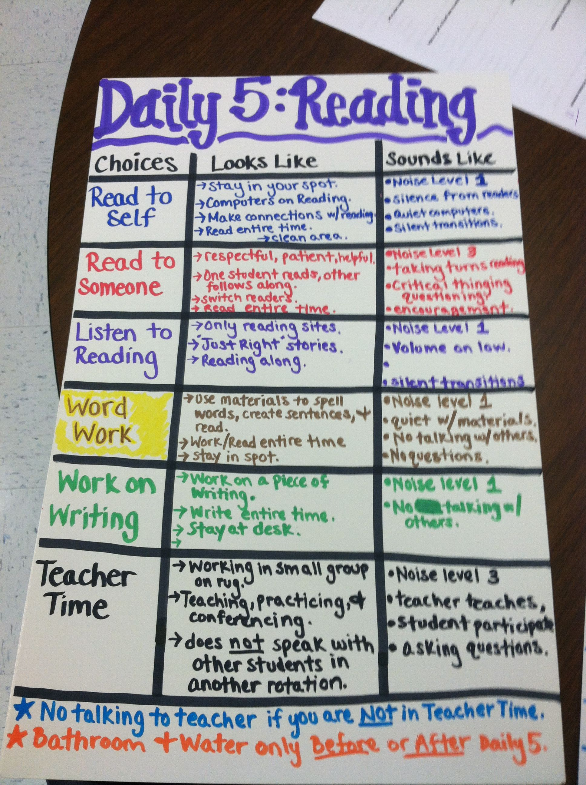 Daily 5 Anchor Chart With Images
