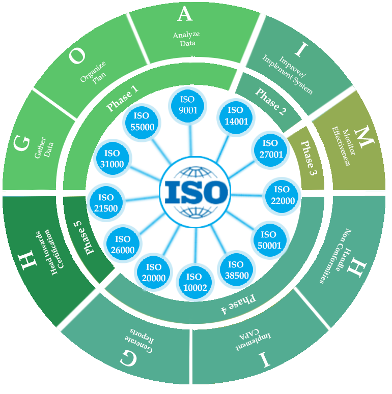 ISO 90012015 Quality Management System Lead Auditor