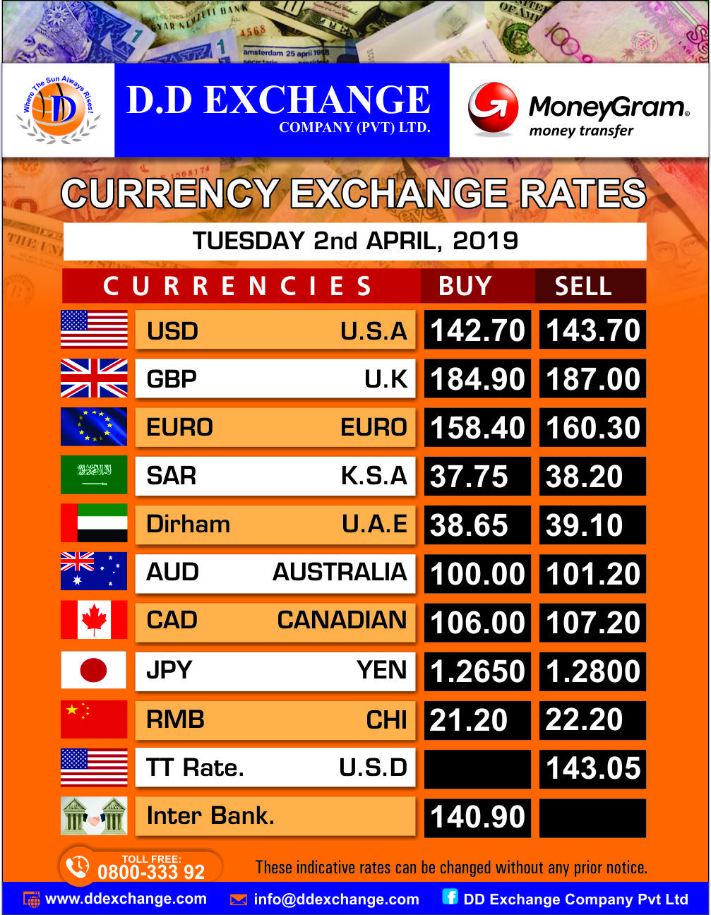Latest Money Exchange Rates View