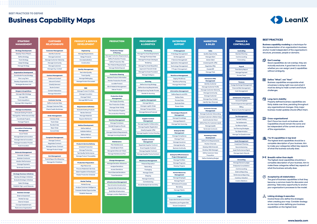 Best Practices To Define Business Capability Maps Business Process Mapping Business Strategy Management Business Process Management