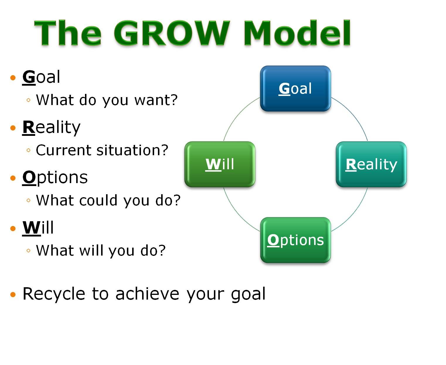 The Grow Model Is Probably One Of The Best Known Models In