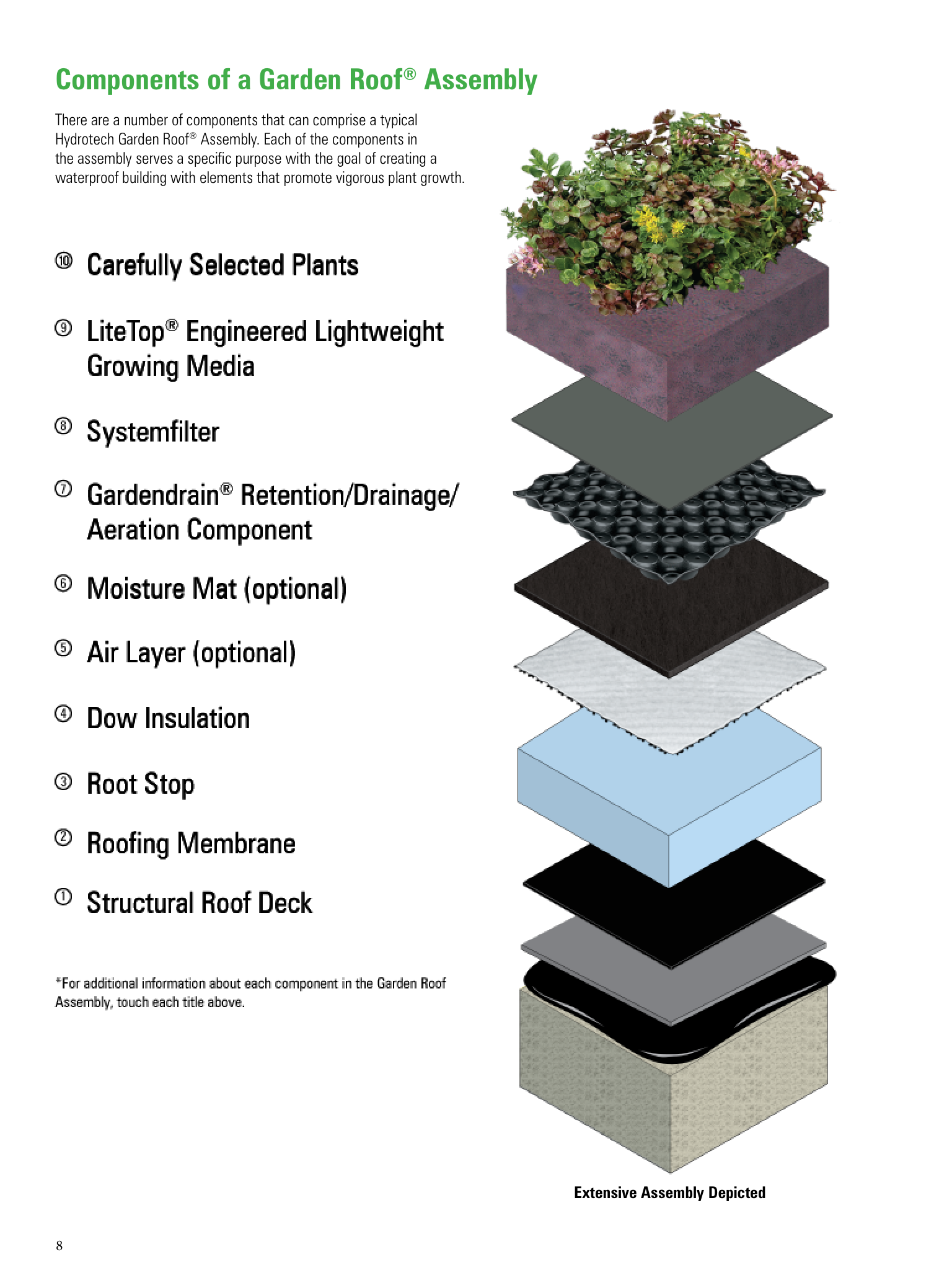 Hydrotech Green Roof Google Search Plant Growth Green Roof Aerator