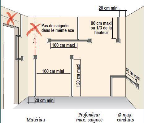 Installer des circuits électriques sécuritaires Construction
