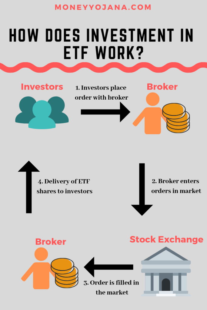 Etf Vs Mutual Fund In India All You Need To Know Mutual Funds