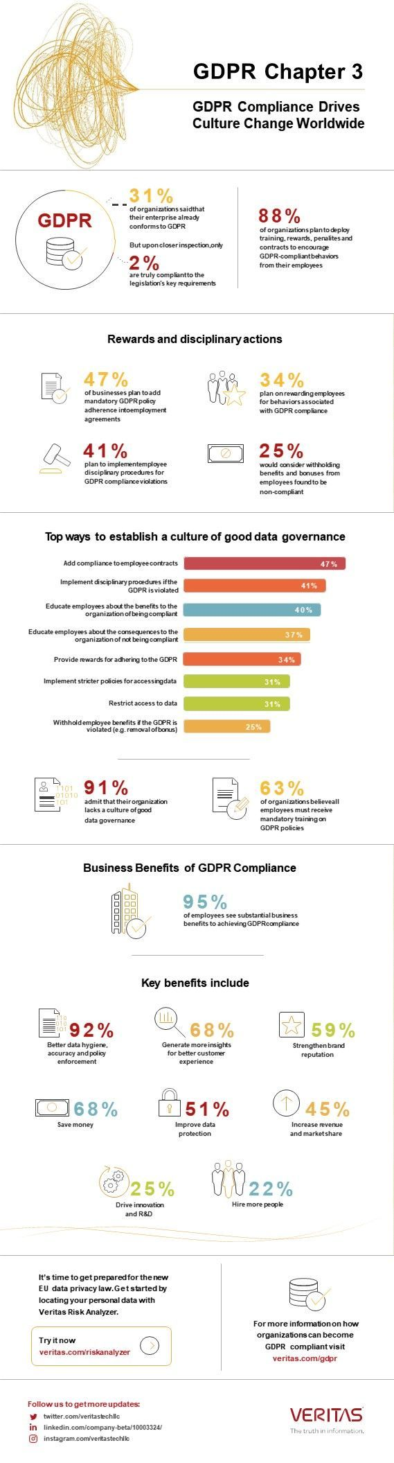 Gdpr Infographic From Veritas Feel Free To Reach Out To Know More Gdpr Gdprcompliance Dataprotection Da Gdpr Compliance Business Benefits Cyber Security