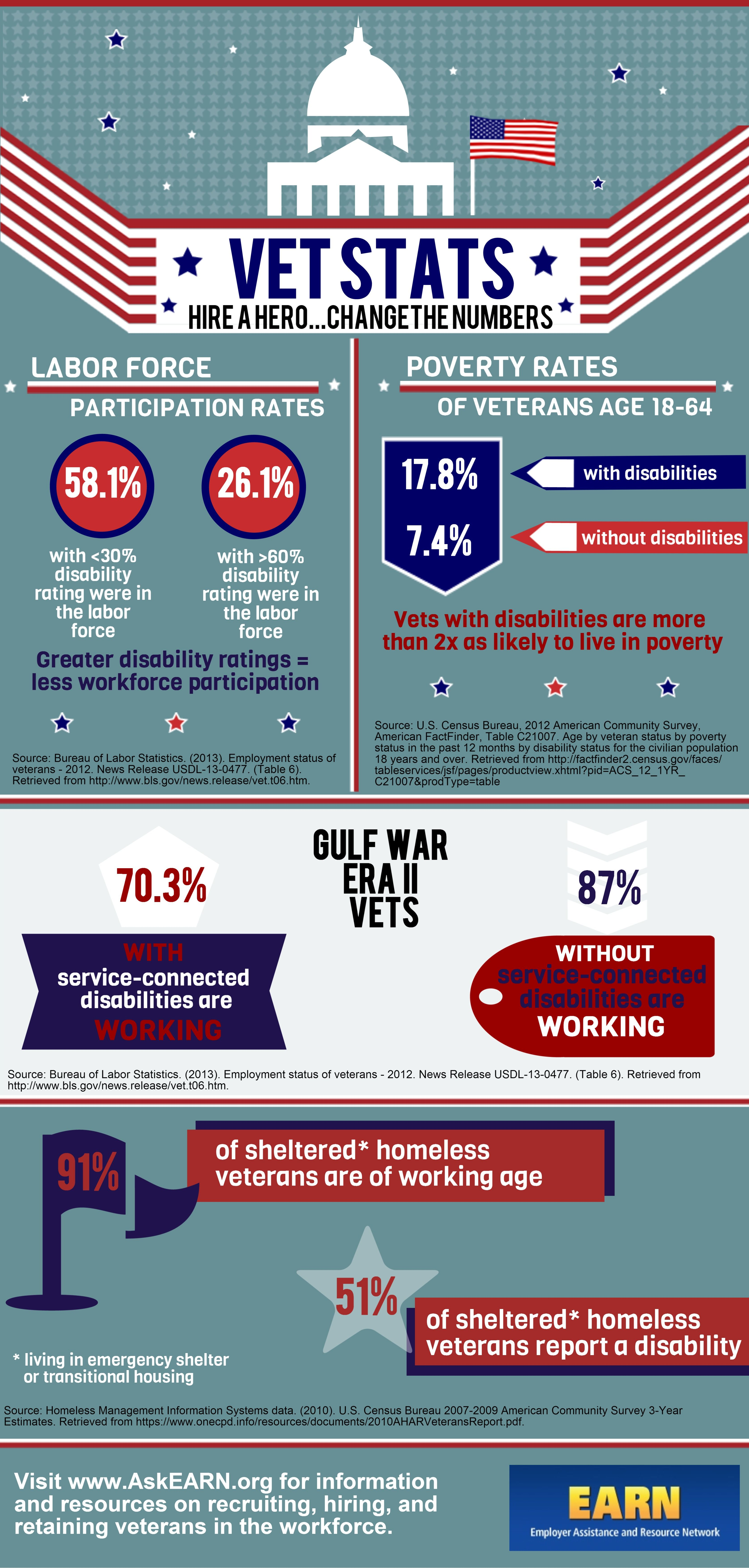 Infographic Hire A Hero Change The Numbers Hiring Veterans Hiring Infographic