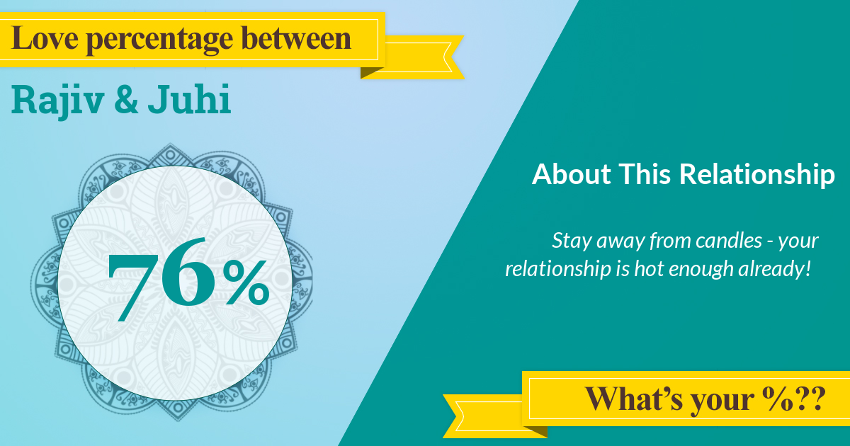 Love meter calculates the love percentage between Rajiv and Juhi to be 75.5%. Check yours...