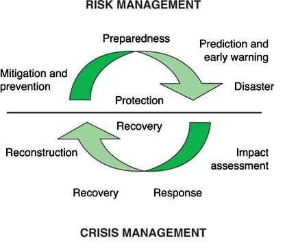 Dimersar Academy Graph Of The Disaster Management Cycle