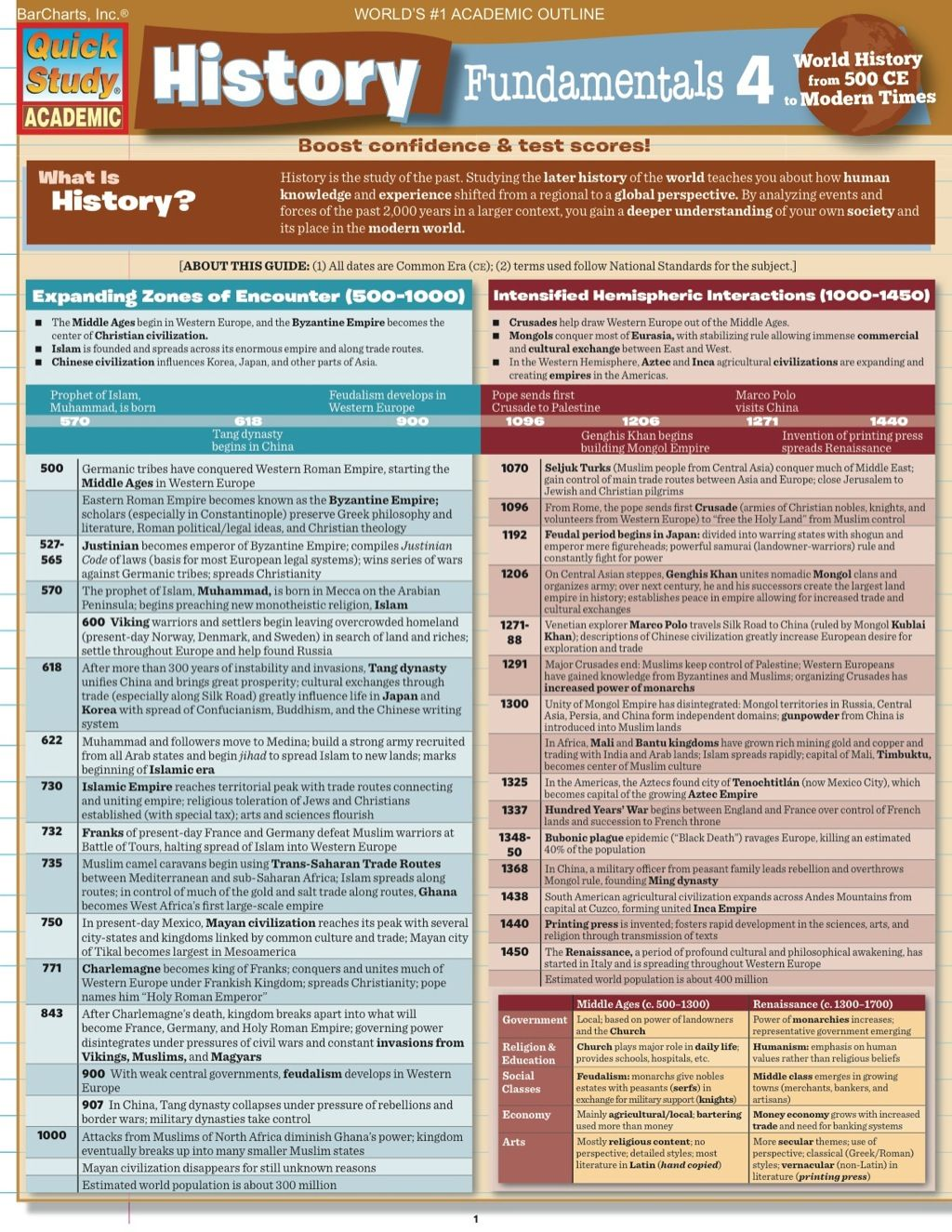 HISTORY FUNDAMENTALS 4 STUDY GUIDE (eBook Rental) | Products
