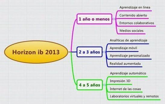 CUED: Perspectivas tecnológicas en educación 2013 - 2018