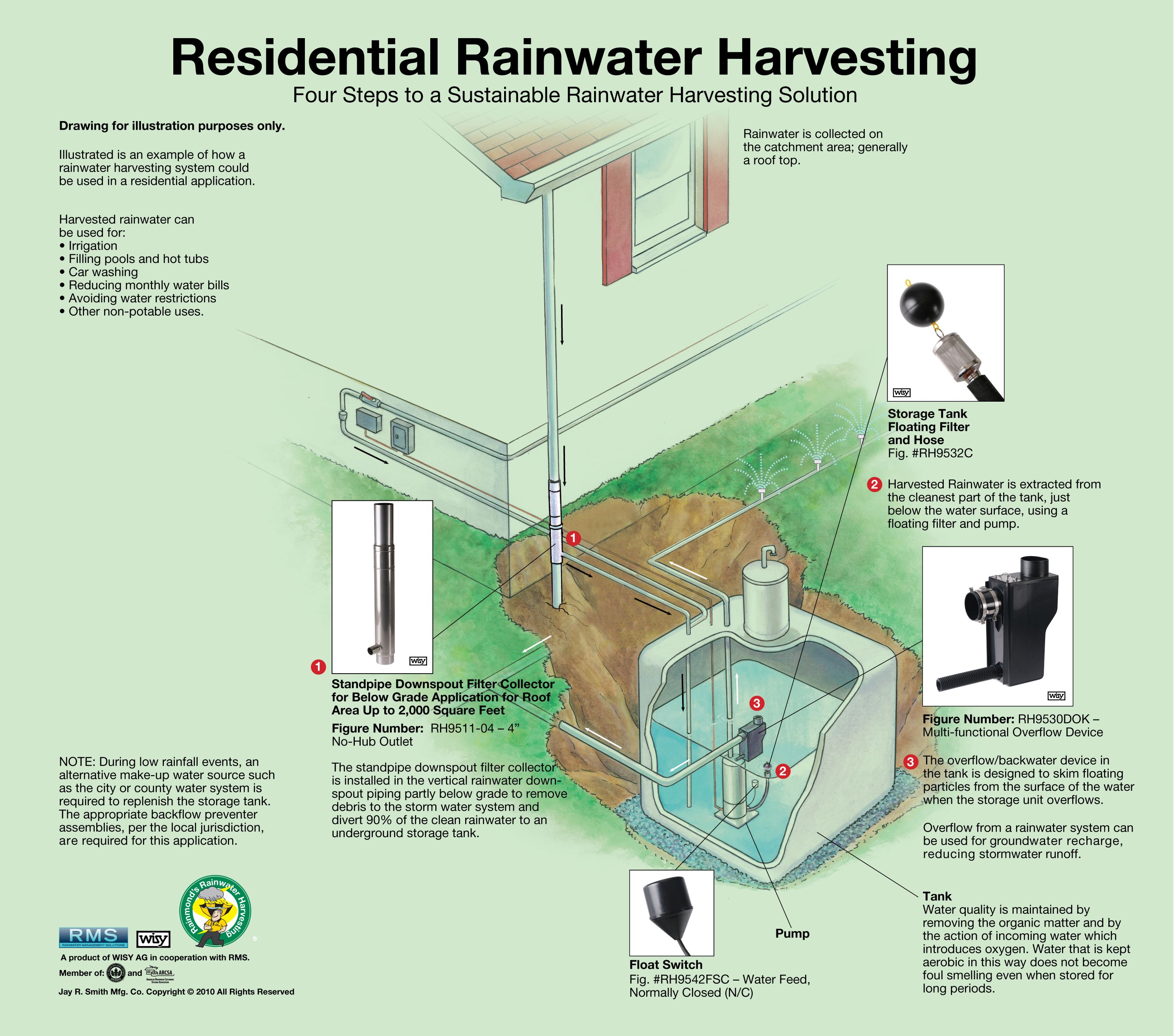 Four Steps To A Sustainable Rainwater Harvesting Solution