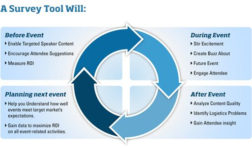 event planning survey tools lifecycle infographics pinterest