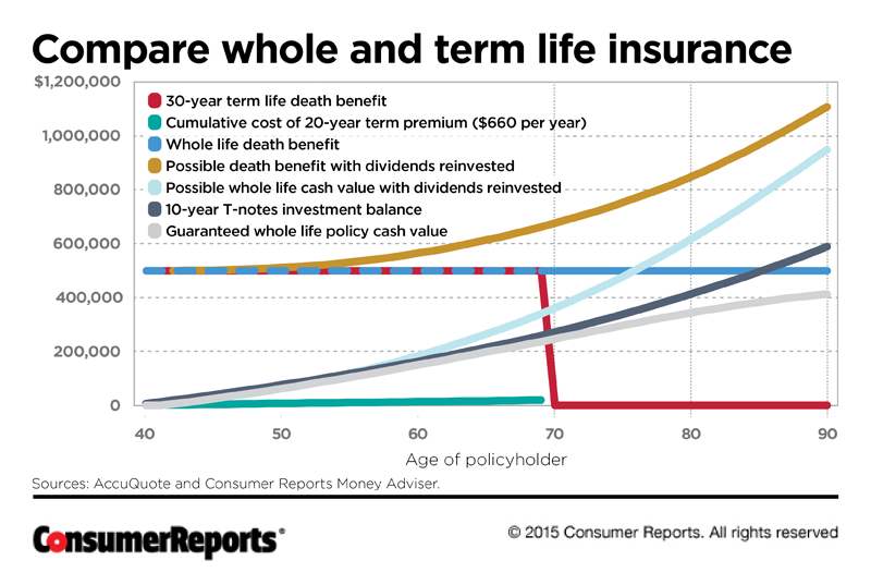 Is Whole Life Insurance Right For You Consumer Reports Life Insurance Cost Best Term Life Insurance Life Insurance Companies