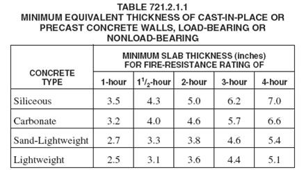2 Hour Fire Rated Wall Thickness For Concrete Google Search Precast Concrete Concrete Concrete Wall