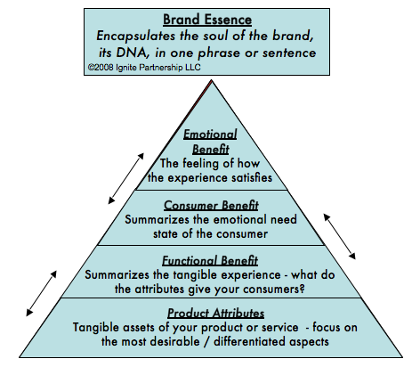 brand essence pyramid pinned by oriol flo brand strategy and brand essence pyramid pinned by oriol flo