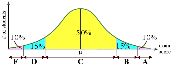 Bell Curve And Letter Grades Yahoo Image Search Results Bell Curve Ap Spanish Lettering