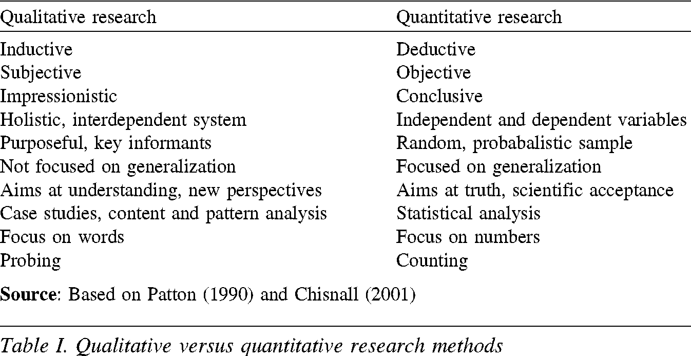 Qualitative And Quantitative Research  Google Search  Research