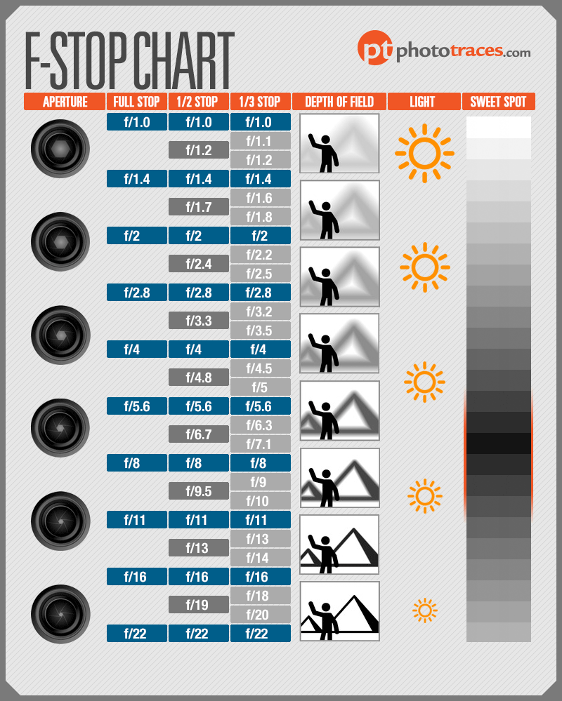 F Stop Chart Infographic Aperture Cheat Sheet For Photographers