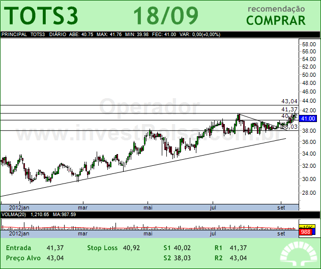 TOTVS - TOTS3 - 18/09/2012 #TOTS3 #analises #bovespa