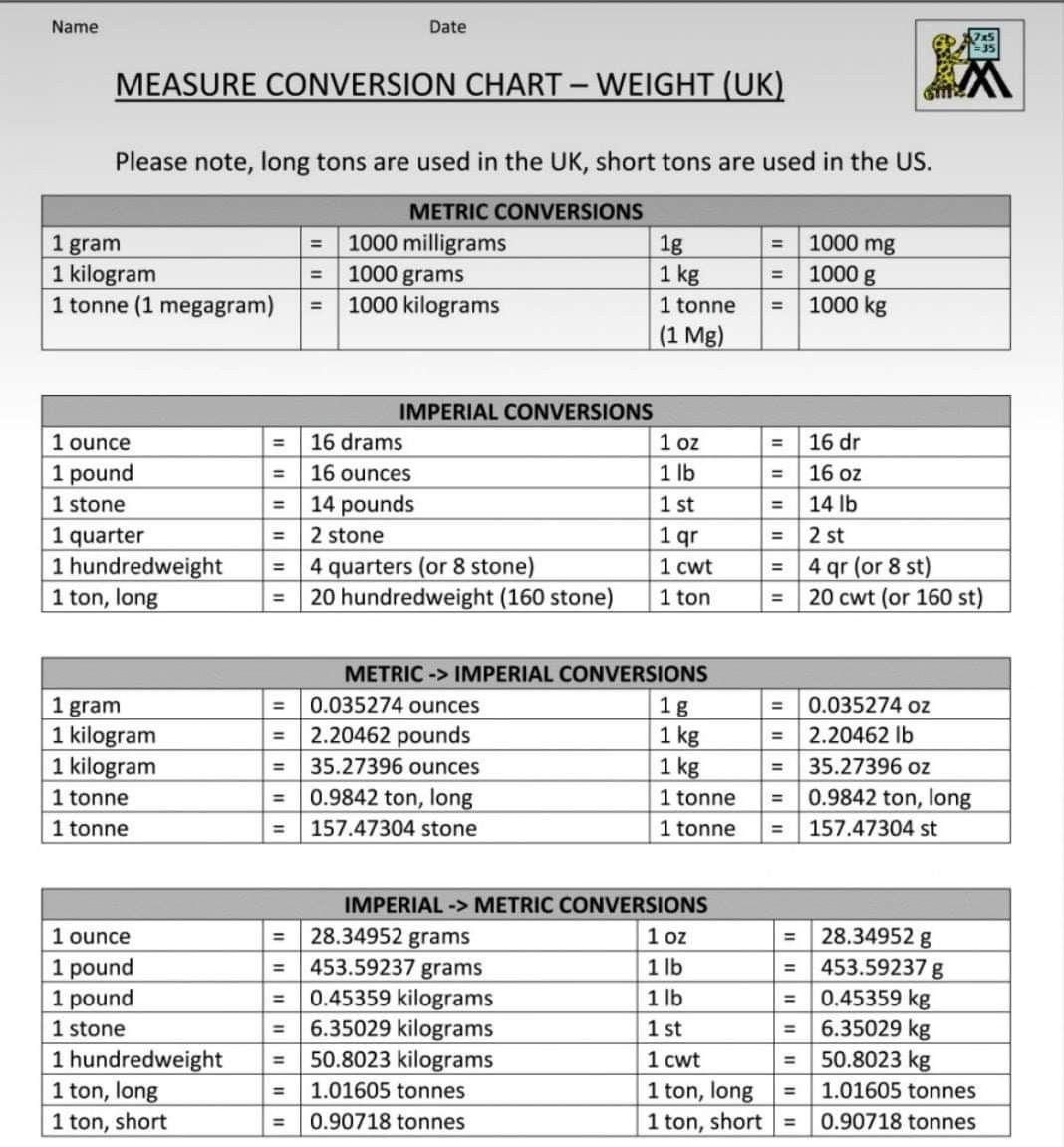 Pin By Kinghm Architecture Hvac D On Education Conversion Factors Civil Engineering Measurement Conversion Chart [ 1151 x 1068 Pixel ]