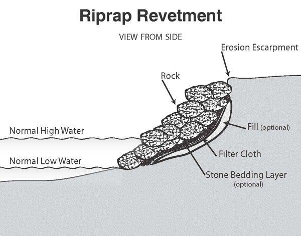 Estuarine Shoreline Stabilization Stabilization Options Lake Landscaping Retaining Wall Design Shoreline