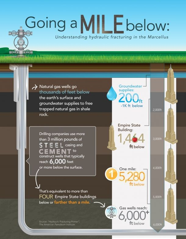 Going A Mile Below: Understanding Hydraulic Fracturing In The