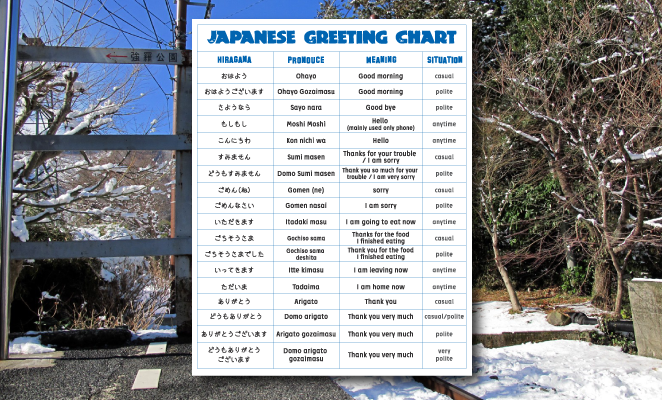 Japanese greeting chart which as listing of all the basic greeting japanese greeting chart which as listing of all the basic greeting in japanese it gets handy m4hsunfo