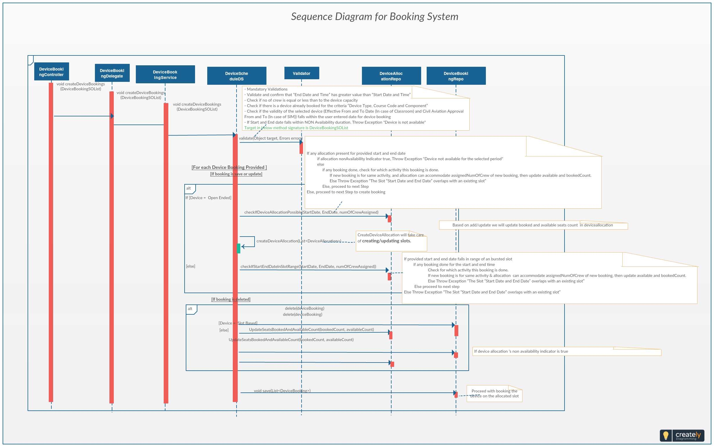 Booking System Sequence Diagram The Diagrams Show An Example Of Objects Interaction In Time Sequence In A Bookin Sequence Diagram Diagram Powerpoint Templates