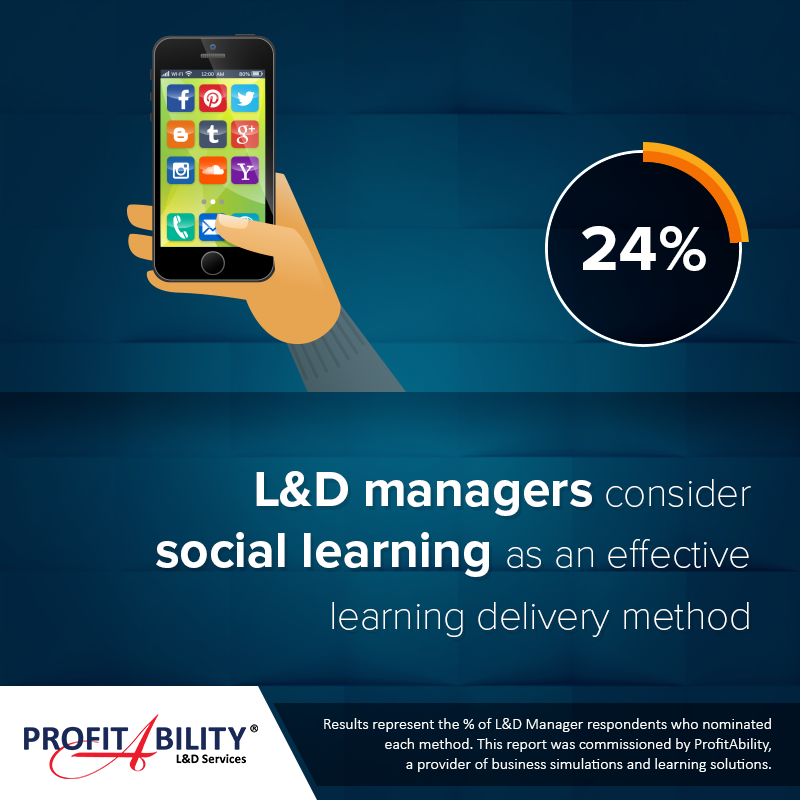 24% of Learning & Development managers consider social learning as an effective learning delivery method
